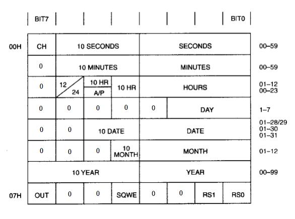 Struktura vnitřní paměti (zdroj datasheet).