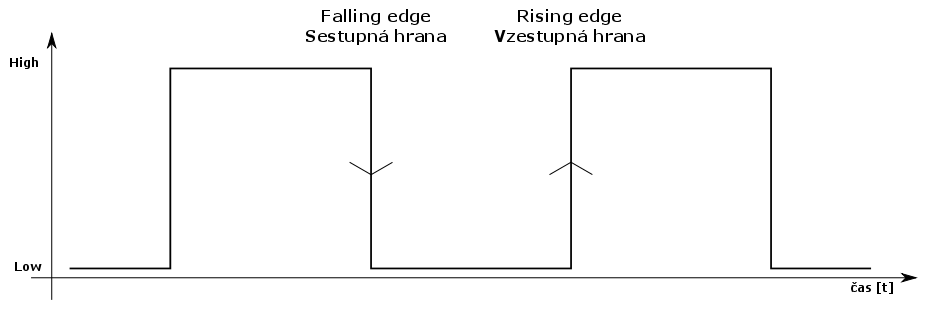 Sestupná a vzestupná hrana signálu.
