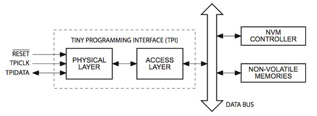 Blokové schéma programovacího rozhraní TPI. (Zdroj: datasheet.)