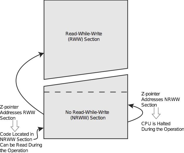 Rozdíly mezi RWW a NRWW.