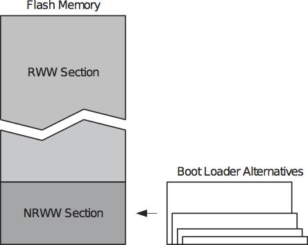 Flash se dělí na RWW a NRWW sekci.