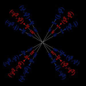 Jednotkový kruh [Wikipedia.org]