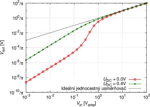 Převodní charakteristika ideálního jednocestného usměrňovače a klasického didového usměrňovače (s předpětím i bez)