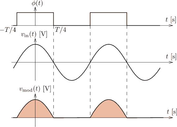 Synchronní usměrňování kosinusového signálu