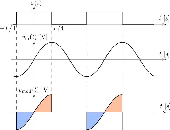 Synchronní usměrňování sinusového signálu