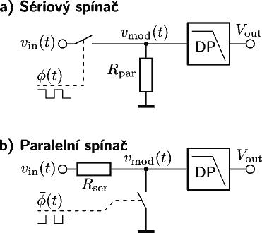 Využití řízených spínačů k synchronnímu usměrňování