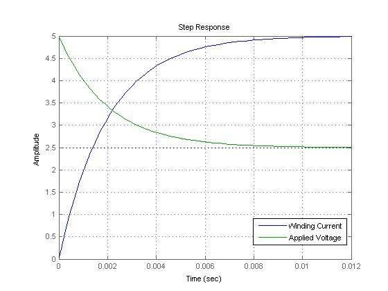 Průběh napětí a proudu na cívce krokového motoru.