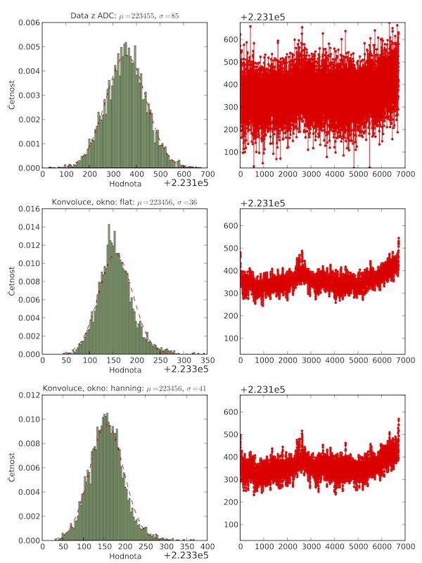 Aplikace klouzavého průměru (konvoluce) na naměřená data.