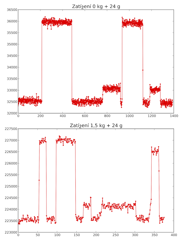 Změny výstupu tenzometru na 3 g a 24 g.