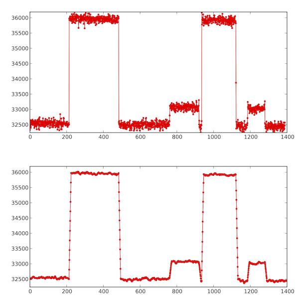 Změny výstupu tenzometru na 3 g a 24 g, data jsou filtrována konvolucí.