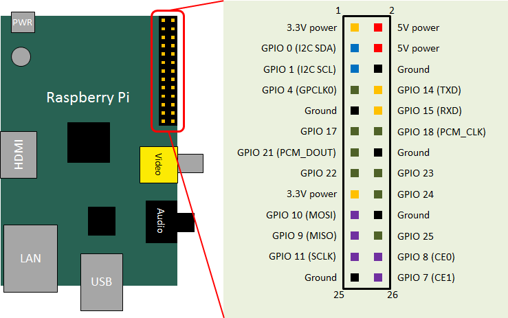Kompletní popis pinů Raspberry PI na konektoru P1.
