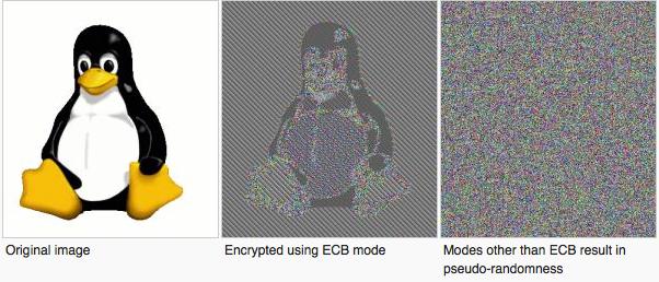 Ukázka módů EBC a CBC u blokových šifer.