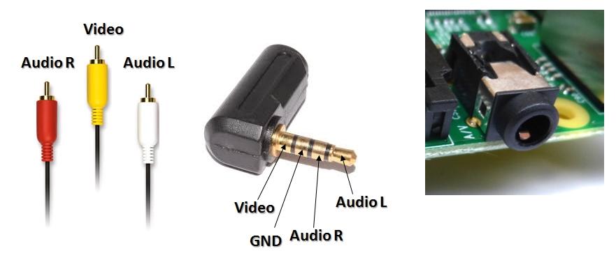 Redukce jack na RCA konektory (kompozitní video a stereo zvuk).